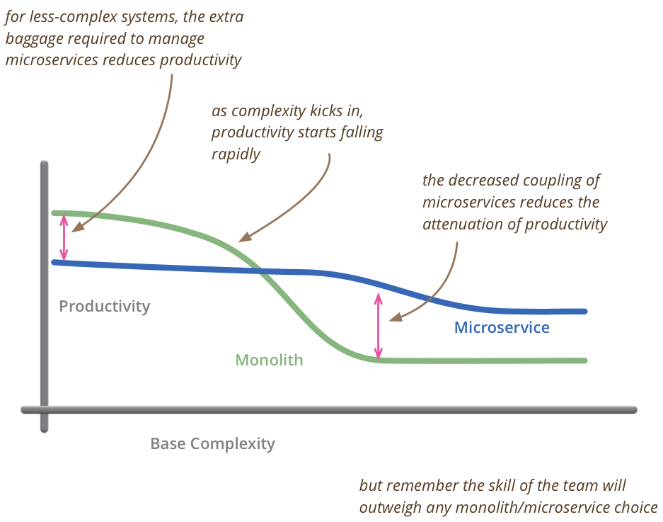 Blogpost_Microservices-Unicycling.png
