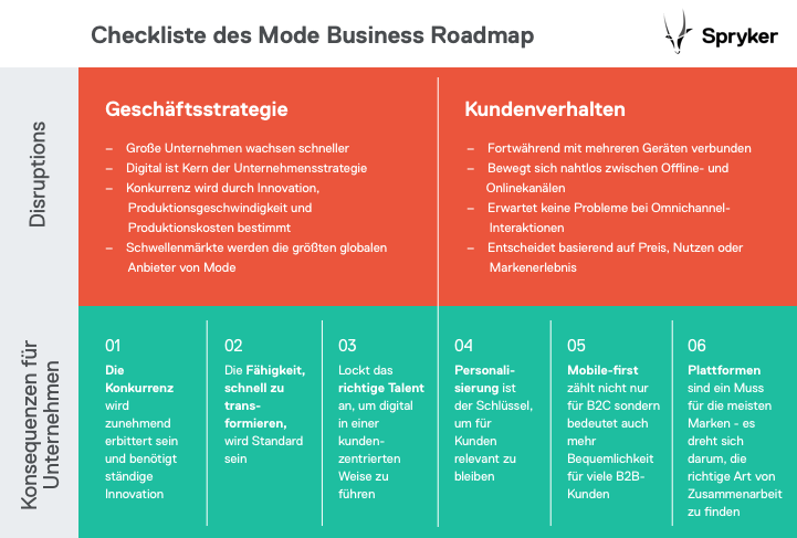 Fashion-Study_Business-Roadmap DE-2