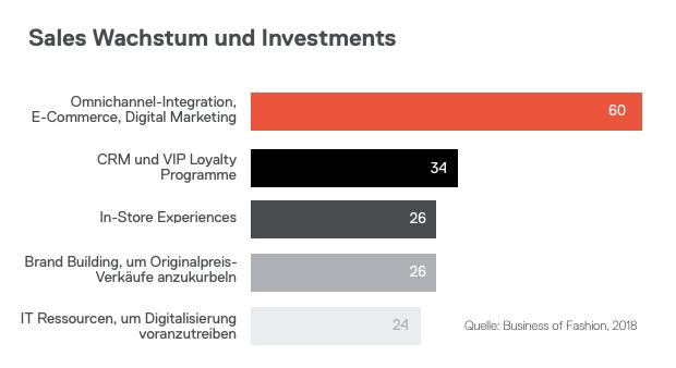 Fashion-Study_Sales-Growth-Investment DE