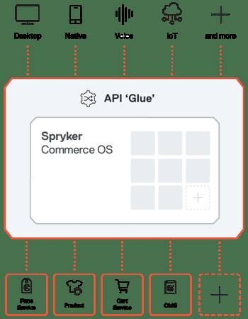 Spryker-OS-API
